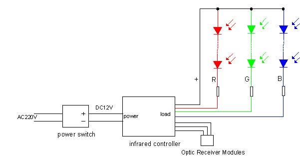 24 keys IR remote controller specification